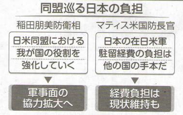 170205_同盟巡る日本の負担.png